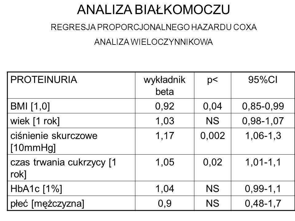 ANALIZA BIAŁKOMOCZU PROTEINURIA wykładnik beta p< 95%CI BMI [1,0]